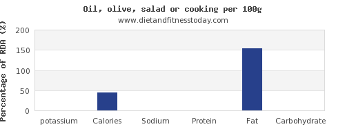 potassium and nutrition facts in cooking oil per 100g