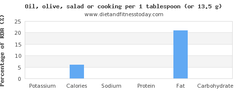 potassium and nutritional content in cooking oil