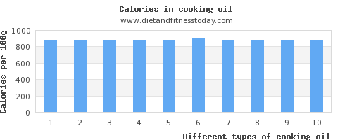 cooking oil potassium per 100g