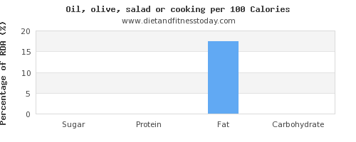 sugar and nutrition facts in cooking oil per 100 calories