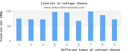cottage cheese vitamin b6 per 100g