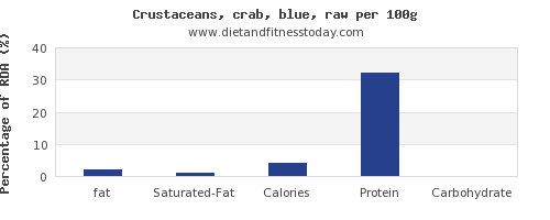 fat and nutrition facts in crab per 100g