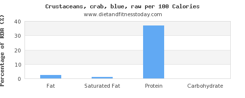 fat and nutrition facts in crab per 100 calories