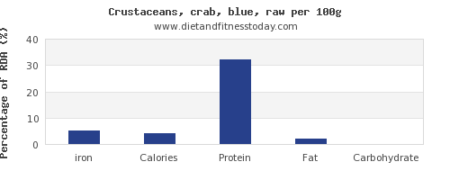 iron and nutrition facts in crab per 100g