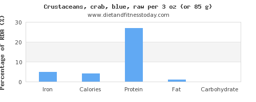 iron and nutritional content in crab