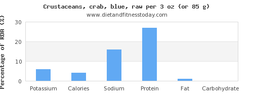 potassium and nutritional content in crab