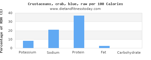 potassium and nutrition facts in crab per 100 calories