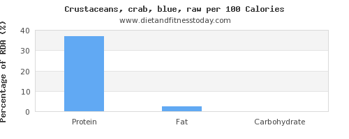 protein and nutrition facts in crab per 100 calories