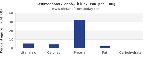 vitamin c and nutrition facts in crab per 100g