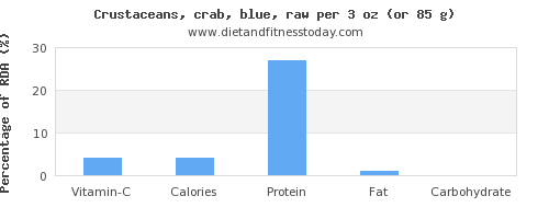 vitamin c and nutritional content in crab