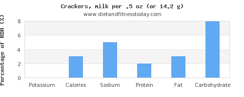 potassium and nutritional content in crackers