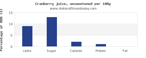 carbs and nutrition facts in cranberry juice per 100g