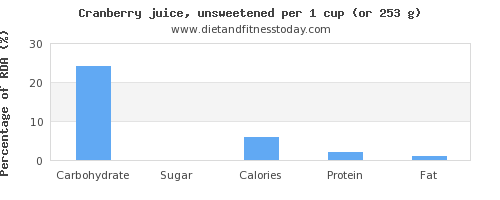 carbs and nutritional content in cranberry juice