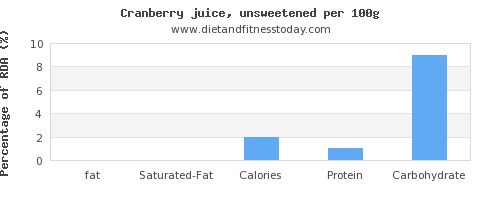fat and nutrition facts in cranberry juice per 100g