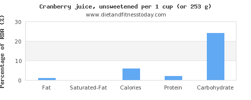 fat and nutritional content in cranberry juice