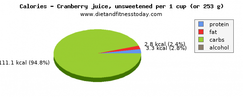 saturated fat, calories and nutritional content in cranberry juice