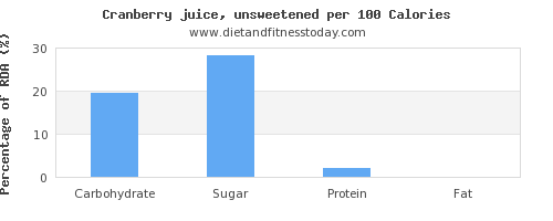 carbs and nutrition facts in cranberry juice per 100 calories