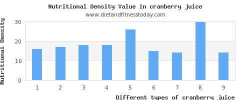 cranberry juice fat per 100g