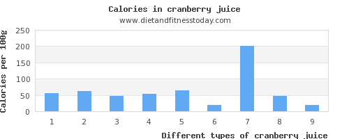 cranberry juice saturated fat per 100g