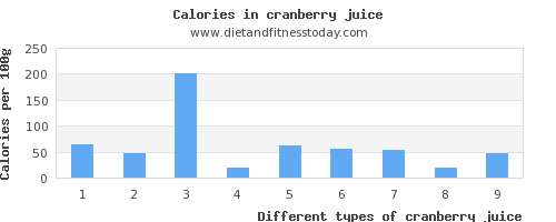 cranberry juice vitamin a per 100g
