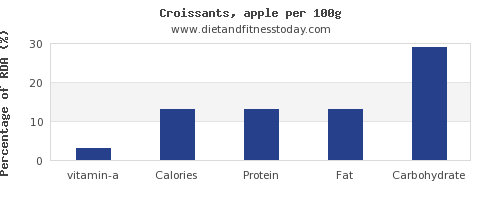 vitamin a and nutrition facts in croissants per 100g