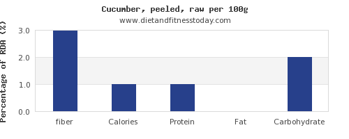 fiber and nutrition facts in cucumber per 100g
