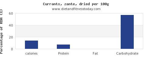 calories and nutrition facts in currants per 100g