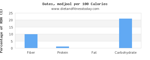 fiber and nutrition facts in dates per 100 calories