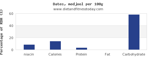 niacin and nutrition facts in dates per 100g