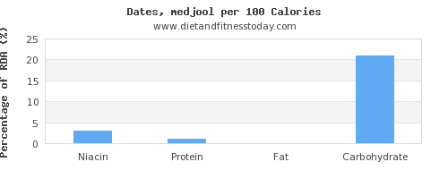 niacin and nutrition facts in dates per 100 calories
