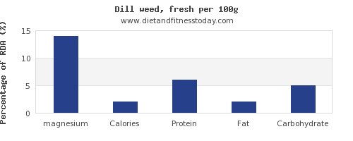 magnesium and nutrition facts in dill per 100g