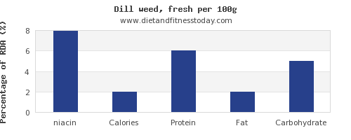 niacin and nutrition facts in dill per 100g