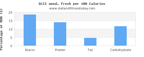 niacin and nutrition facts in dill per 100 calories