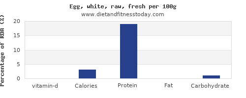 vitamin d and nutrition facts in egg whites per 100g