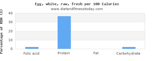 folic acid and nutrition facts in egg whites per 100 calories