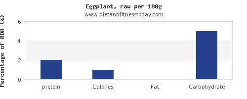 protein and nutrition facts in eggplant per 100g