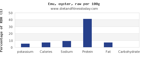potassium and nutrition facts in emu per 100g