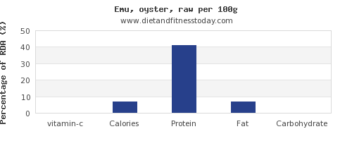 vitamin c and nutrition facts in emu per 100g