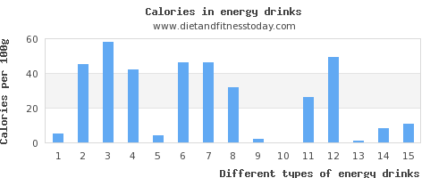 energy drinks vitamin b6 per 100g