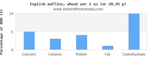 calcium and nutritional content in english muffins