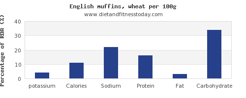 potassium and nutrition facts in english muffins per 100g