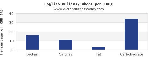 protein and nutrition facts in english muffins per 100g