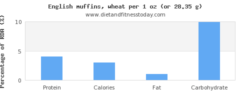 protein and nutritional content in english muffins