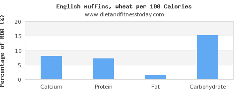 calcium and nutrition facts in english muffins per 100 calories