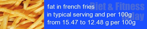 fat in french fries information and values per serving and 100g