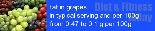 fat in grapes information and values per serving and 100g