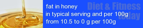 fat in honey information and values per serving and 100g