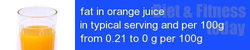 fat in orange juice information and values per serving and 100g