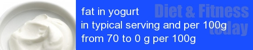 fat in yogurt information and values per serving and 100g