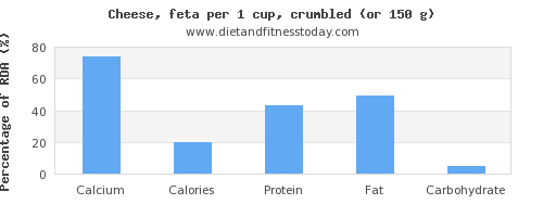 calcium and nutritional content in feta cheese